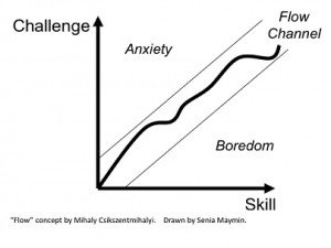 Line graph mapping challenge against skill