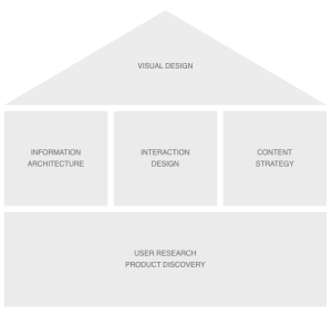 Block diagram illustrating relationship between research, IA, content strategy and design