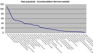 Accommodation Services website top tasks