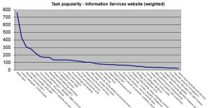 Information Services website top tasks