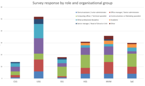 Breakdown of respondees by role, on a organisational grouping by grouping basis