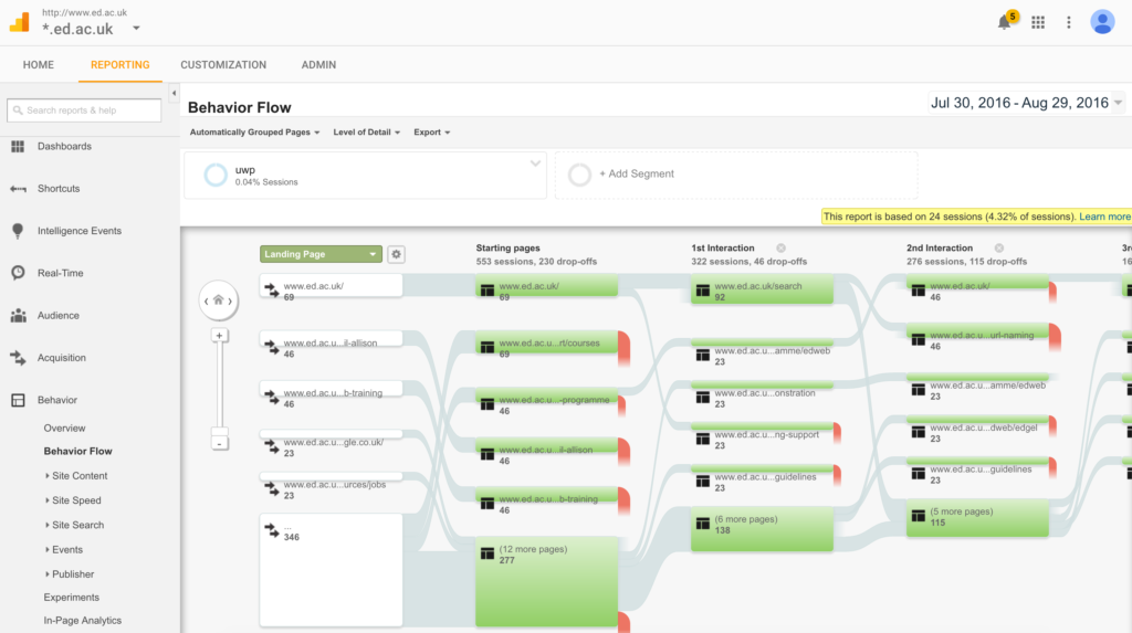 Screenshot of behaviour flow report in Google Analytics