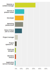 Bar graph shows website managers,  service owners, developers and marketers were the majority contributors