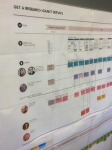 Service design map
