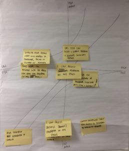 Post it notes mapped to a Kano model graph on a sheet of paper