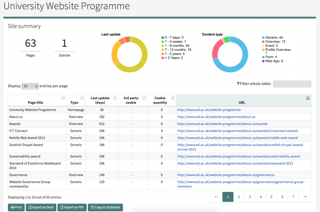 Snapshot's summary of the Website Programme EdWeb site