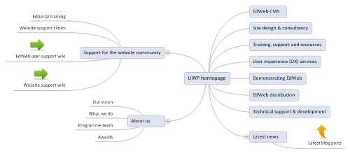 The University Website Programme homepage presented as a mindmap.