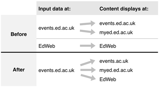 table showing how events feed reduces data input