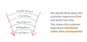 Experiences to interactions to touchpoints to procedures to systems.