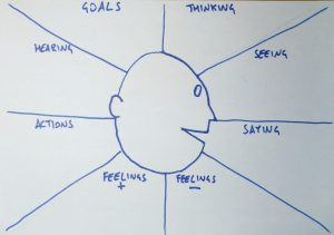 Example of an empathy map